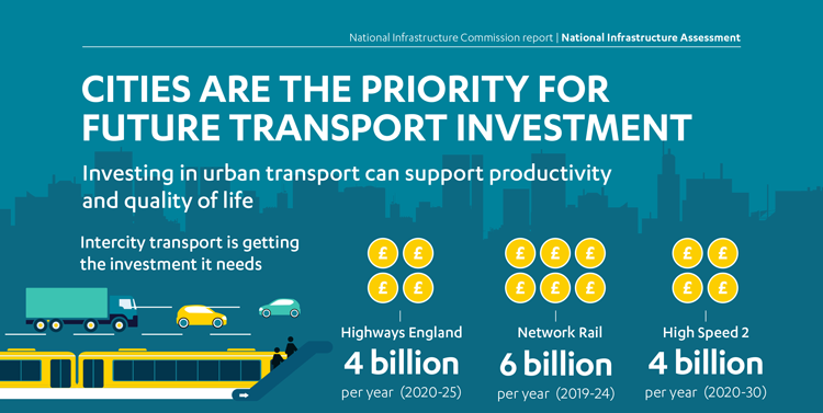 Graphic showing how urban transport investment can boost productivity in congested cities