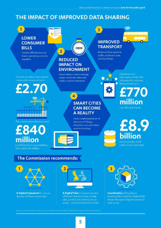 Infographic illustrating benefits of sharing infrastructure data