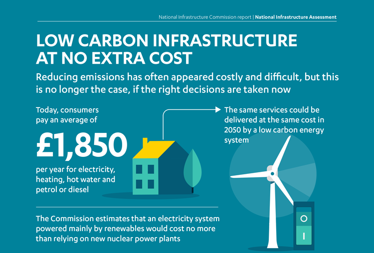 Graphic showing that the Commission's recommendations on energy would not impact on household bills